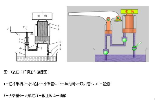 液压千斤顶的工作原理图